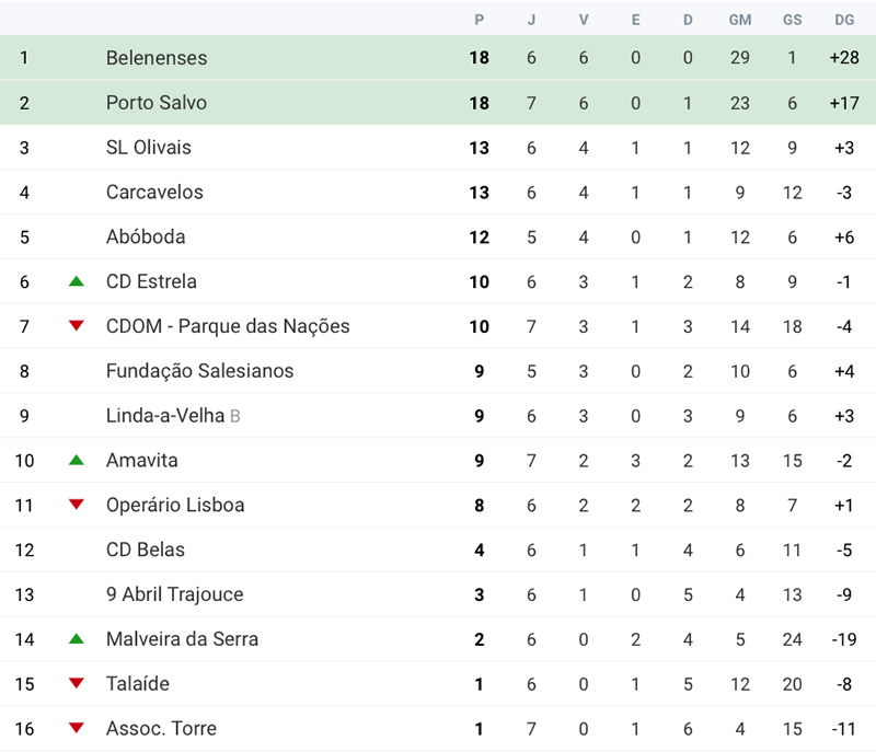 Futebol | Classificação 7ª jornada