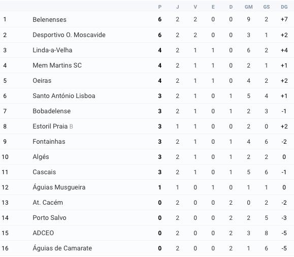 Futebol | Classificação Jornada 2
