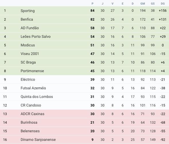 Futsal | Classificação Liga Placard 2020/21